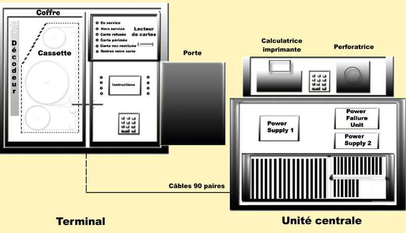les billets destin s aux essais des distributeurs automatiques. Black Bedroom Furniture Sets. Home Design Ideas